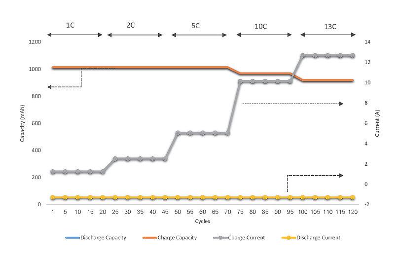 High c-rate graph.jpg