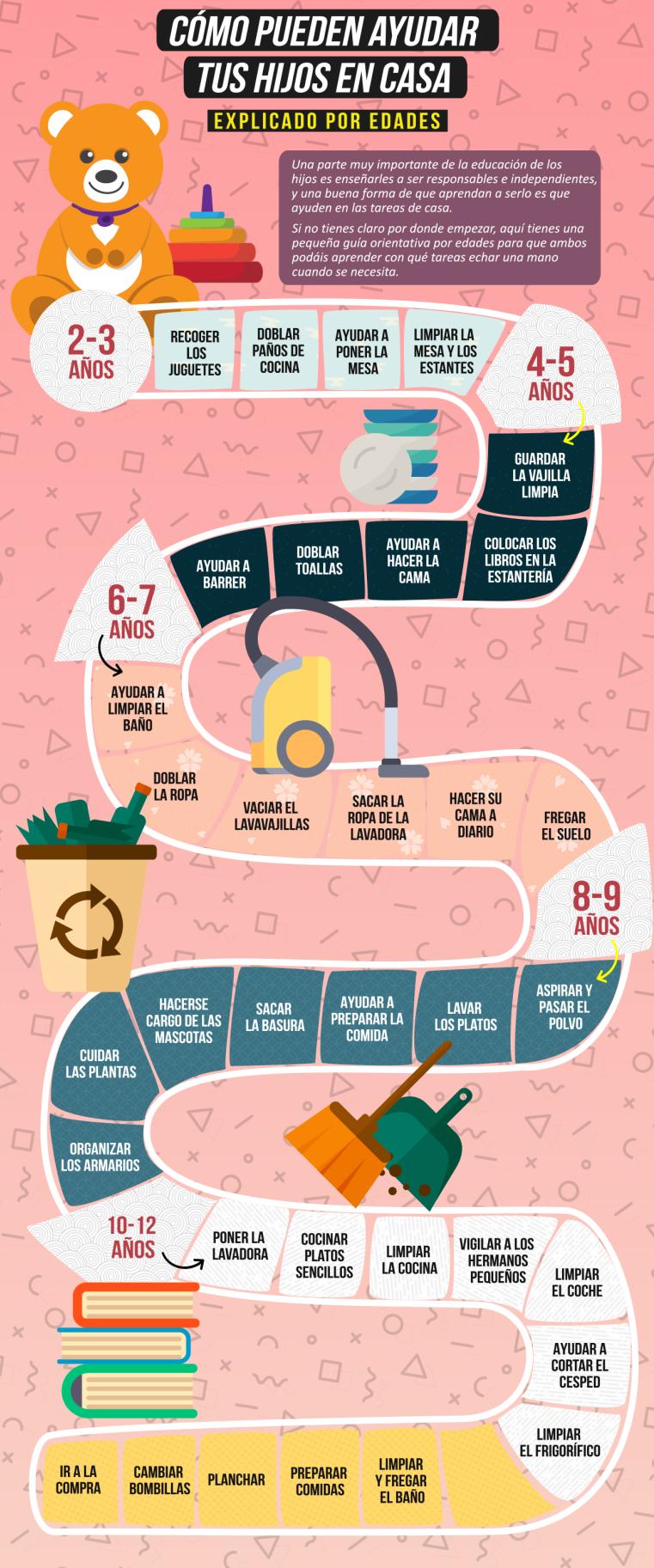 infografia, niños en casa, como pueden ayudar