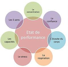 Etat de performance.JPG