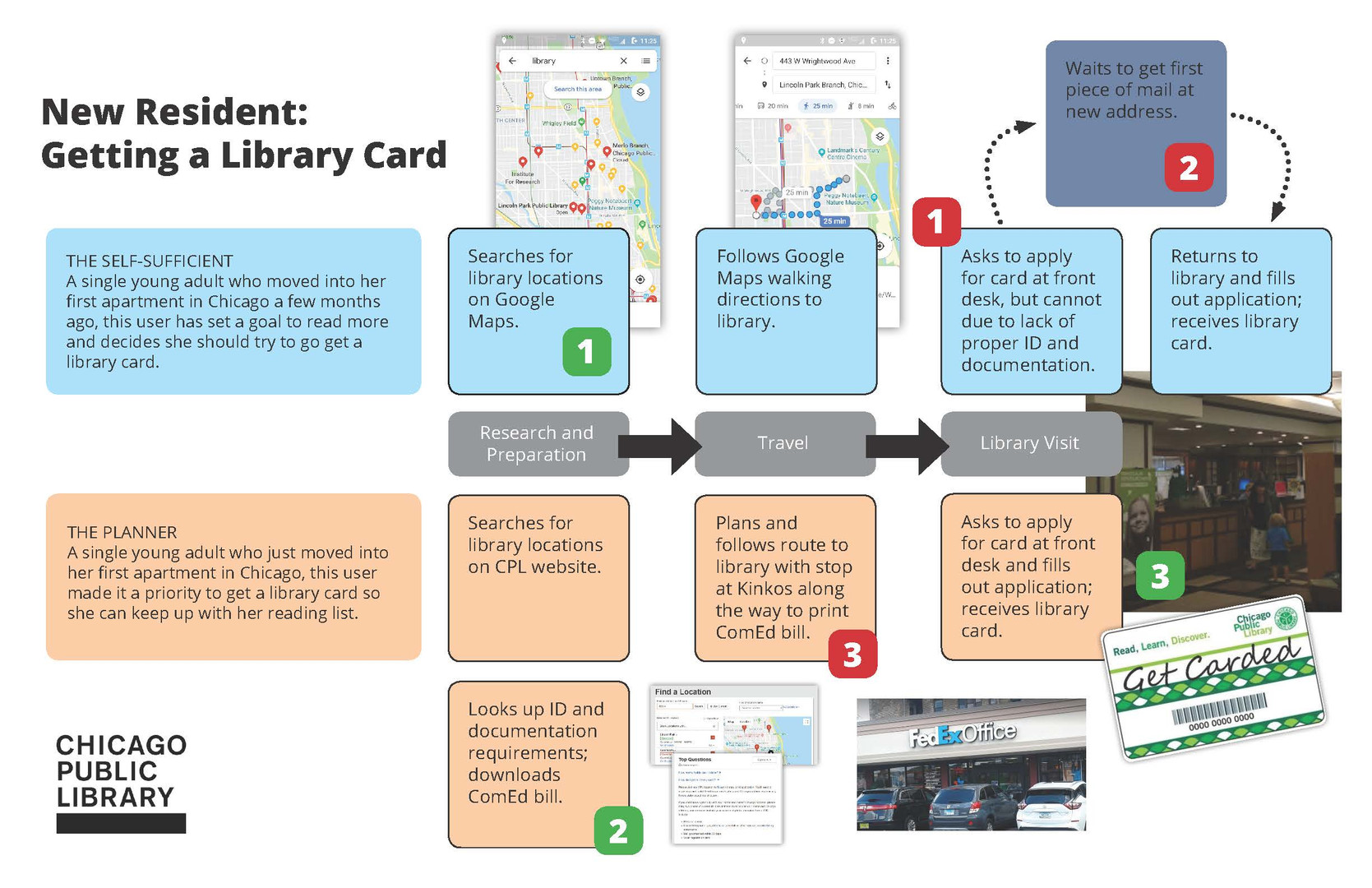 Copy of CPL_Card_journey_map_Page_1.jpg