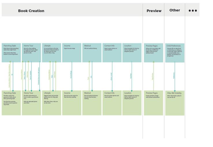 Adoption Service Blueprint Remastered-04