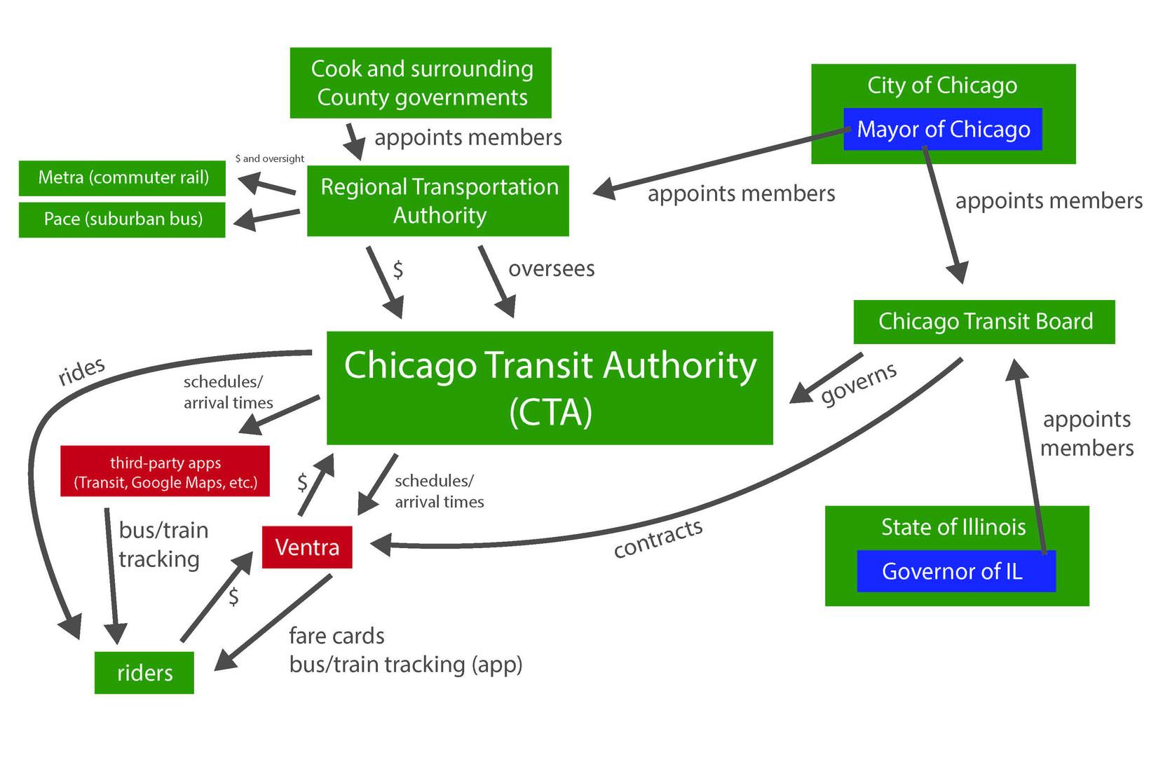 Chicago Transit Authority