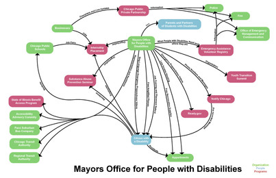 Mayors Office for People with Disabilities
