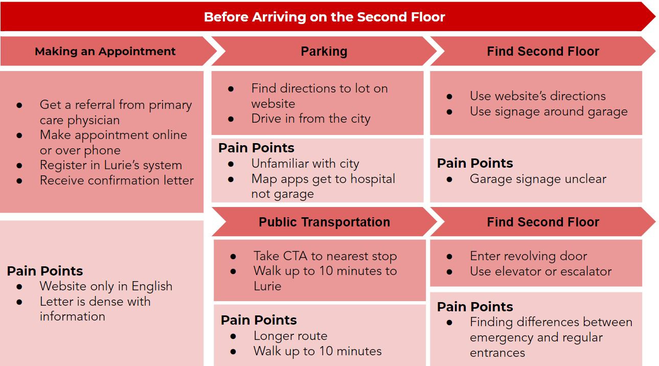 Lurie Patient Journey