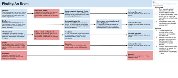 Copy of Finding Events Journey Map.jpg