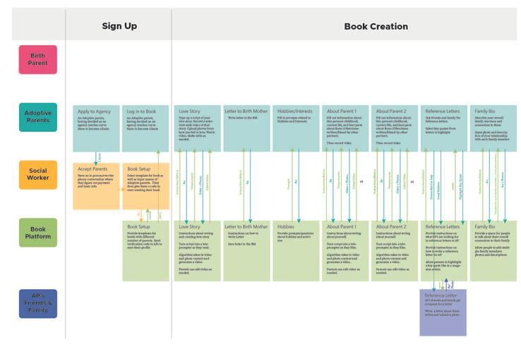 Adoption Service Blueprint Remastered-03