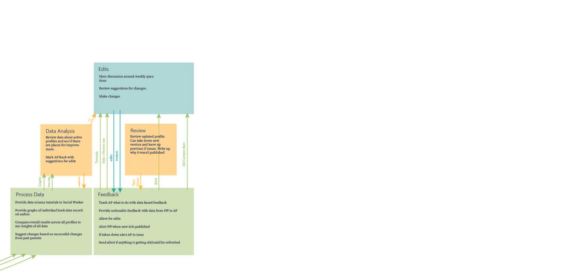 Adoption Service Blueprint Remastered-06