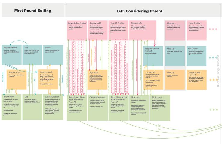 Adoption Service Blueprint Remastered-05