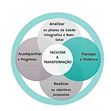 Analisar_os_pilares_da_Saúde_Integrativa