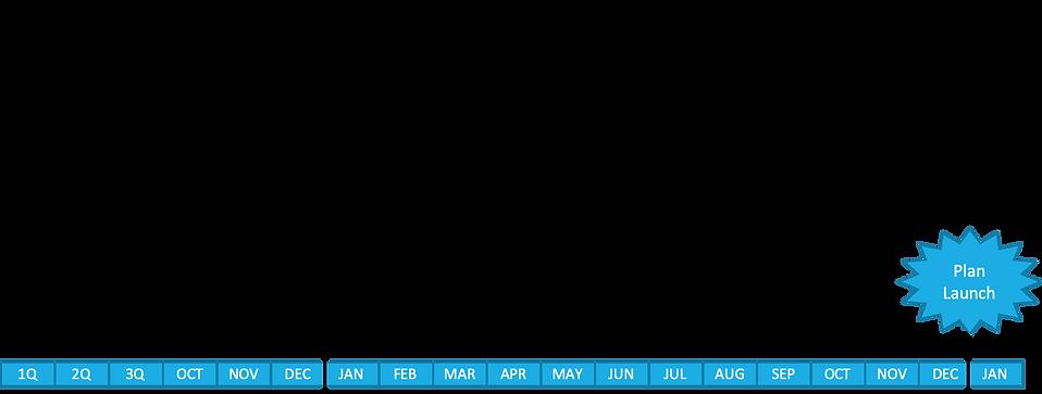 MA Timeline.png