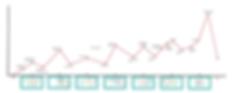 Interest Curve.png