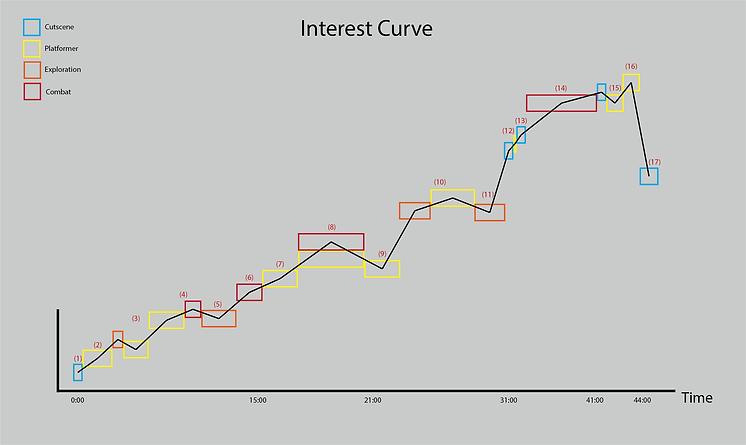 InterestCurve.png