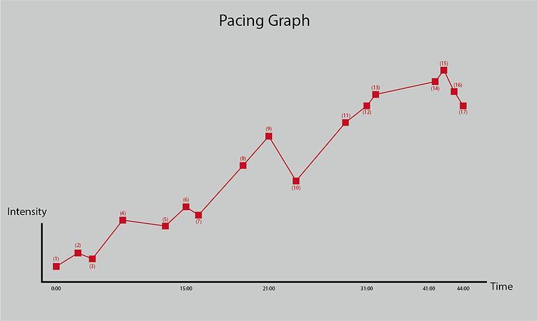 PacingGraph.png