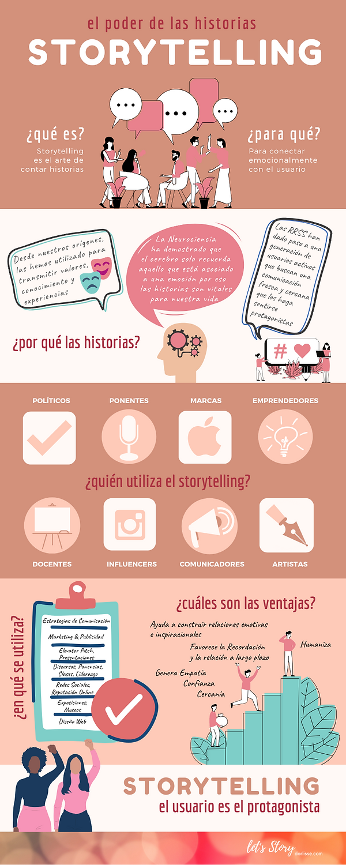 Storytelling-Infografia-Lets_Story-Dorl