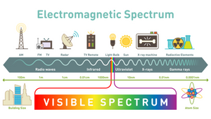 Infographic of the electromagnetic spectrum