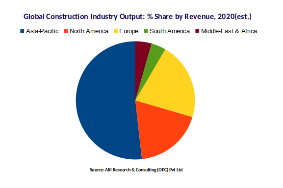 Global Construction Industry Output | Share by Revenue | Market Research Reports