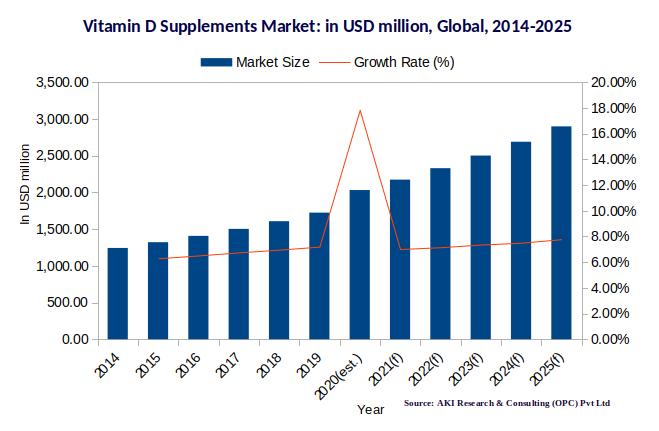 Global Vitamin D Supplements Market 2014-2025 | AKI Research