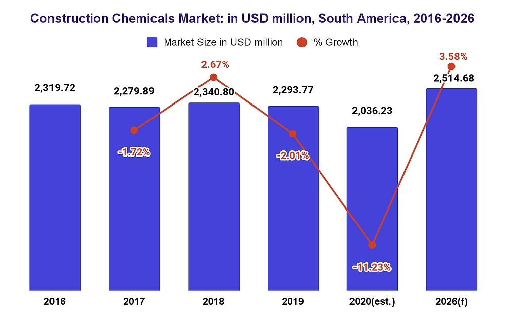 South America Construction Chemicals MArket Size and forecast