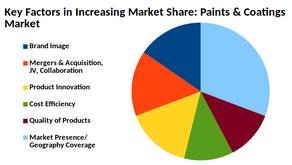 Global & European Paints & Coatings Market Highlights: 2020