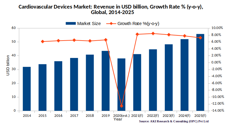 Cardiovascular Devices Market Size, Revenue in USD billion, Global, 2014-2025