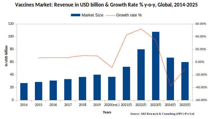 Vaccines Market Growth Rate and Revenue | AKI Research