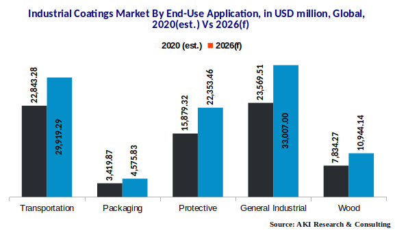 Industrial Coatings Market by End-Use Applications | AKI Research | Essential Market Research Reports