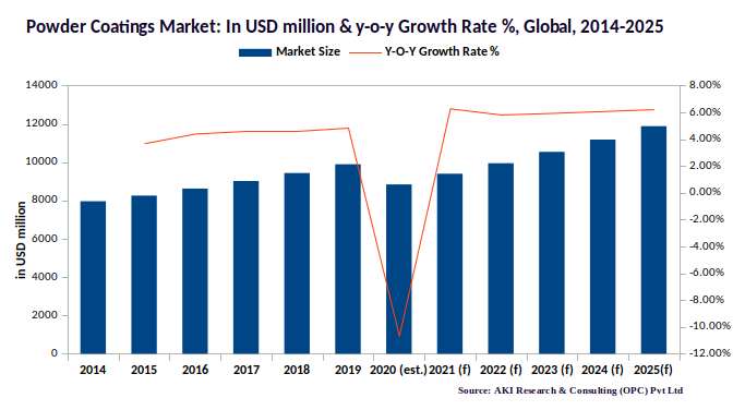 Global Powder Coatings Market 2014-2025