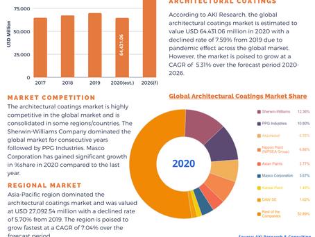 Facts & Figures: Part 1 (Paints & Coatings Market)