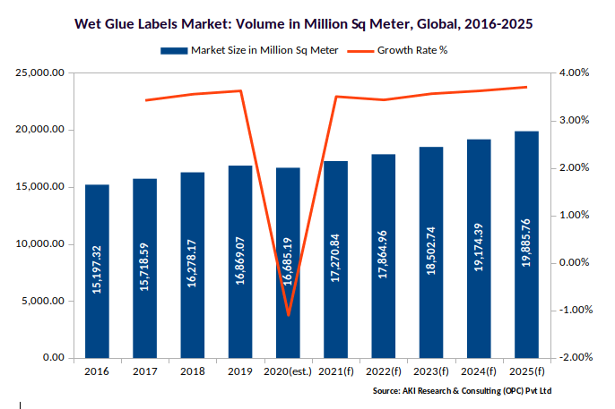 Wet Glue Labels Market in Volume and growth rate 2016-2025