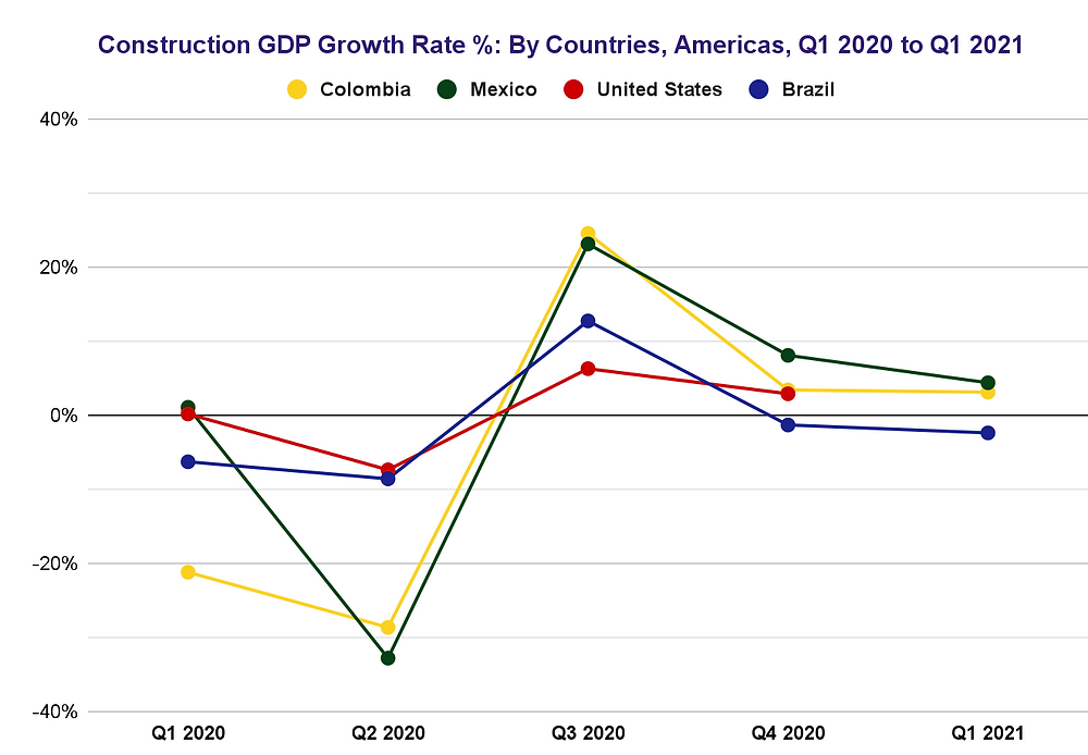 Americas Construction GDP Growth Rate Quarterly, 2020