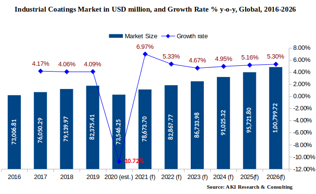 Industrial coatings Market size | AKI Research | Intelligent Market Research Reports