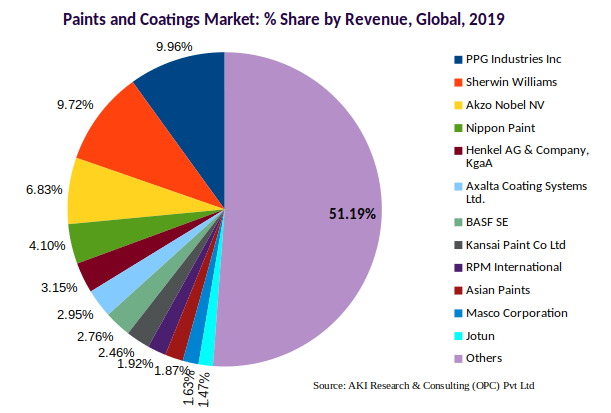 Paints and coatings market share