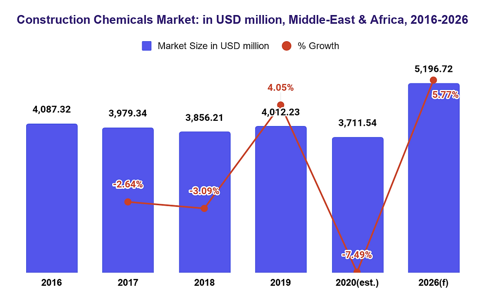 Middle-East & Africa Construction Chemicals Market Size and forecast