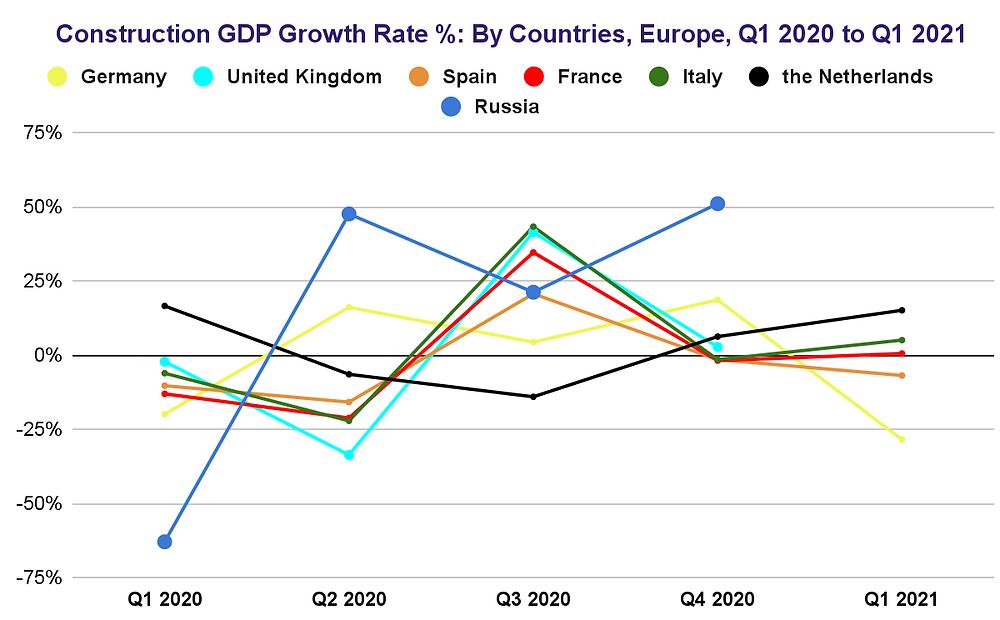 Europe Construction GDP Growth Rate Quarterly 2020