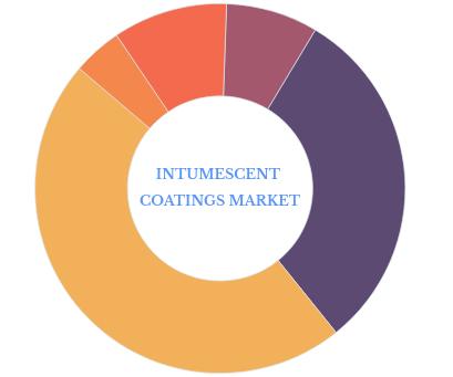 Facts & Figures: Part 3 (Paints & Coatings Market) Intumescent Coatings