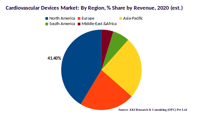 Cardiovascular Market Share by Region, 2020 estimated
