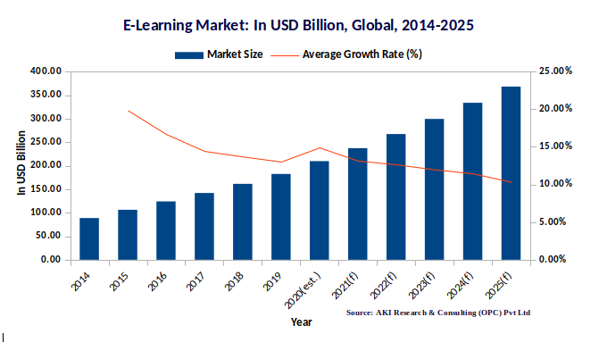 Global Elearning Market 2014-2025