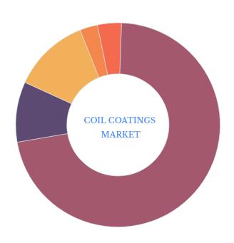 Facts & Figures: Part 4 (Paints & Coatings Market) Coil Coatings