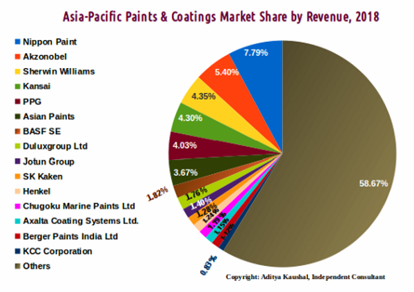 Asia-Pacific Paints and Coatings Market Share 2018