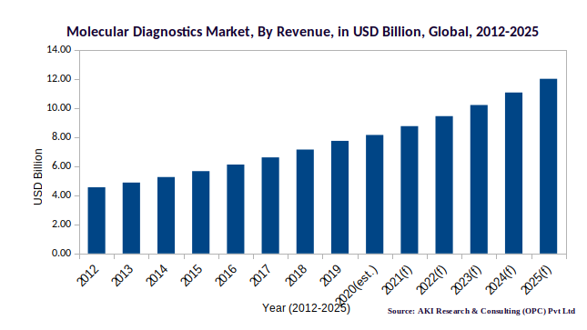 Molecular Diagnostic Market by Revenue | Data Insights