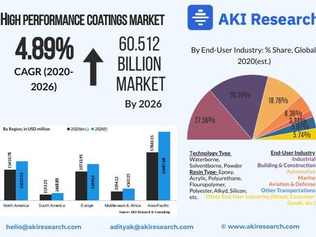 High Performance Coatings Market: Essential Multi-Segment Insights [5 Recent Developments]