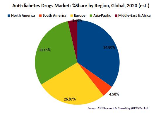 Diabetes drugs market by region,  2020