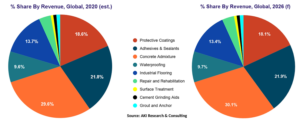 Global Construction Chemicals Market by Product Type