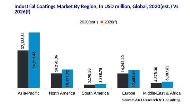 Industrial Coatings Market By Region | AKI Research | Intelligent Market Research Reports