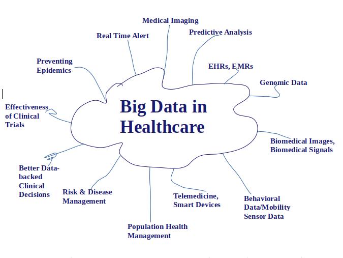 Big Data in Healthcare