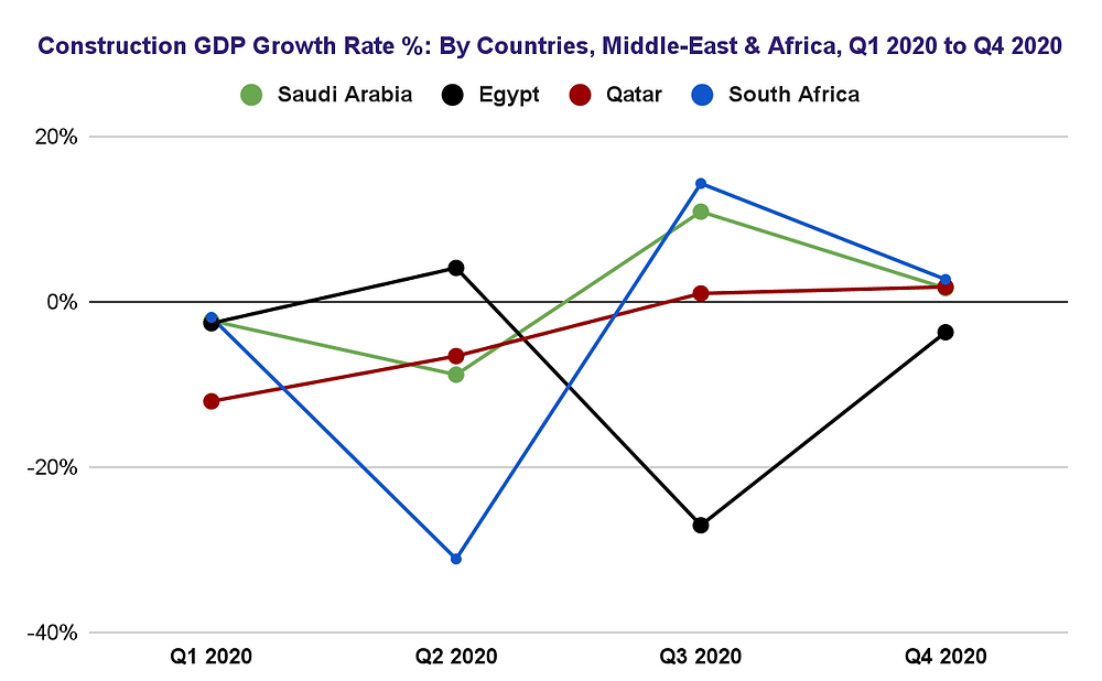Middle-East & Africa Construction GDP Growth Rate 2020