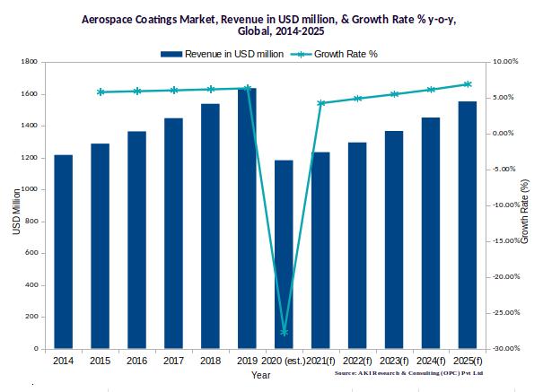 Global Aerospace coatings market, 2014-2025
