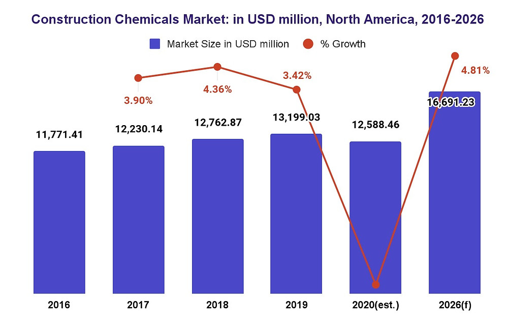 North America Construction Chemicals MArket Size and forecast