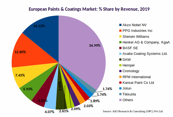 Europe Paints and Coatings Market Share 2019