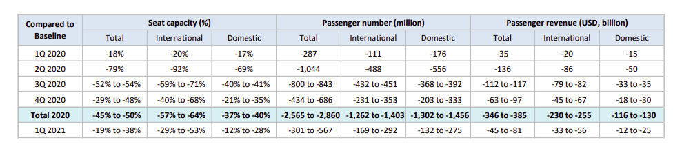 Market Research | Global Civil Aviation Seat Capacity and Passenger Numbers